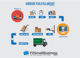 what is table rate shipping order fulfillment how to fulfill ship ecommerce orders in 2018