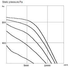 gbd560 4 t120 helios 3ph gigabox centrigugal fan helios gbd560