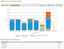 Help Desk Service Level Agreement Giva Inc Launches It Help Desk Service Desk Visual Reporting