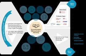 grafik design n rnberg wirtschaftsförderung on der innovationspakt für die