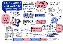 doodle presentations kmf2013 downloads khazanah megatrends forum 2017