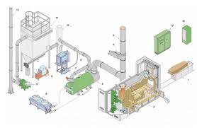 zeus corpse cremation furnace ciroldi spa impianti crematori