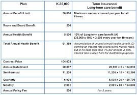 he can get another plan on the 6th year should for added protection below is a sample of health insurance quotes which vary with issue age