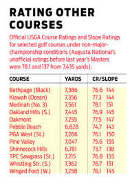 how tough is augusta national golf digest