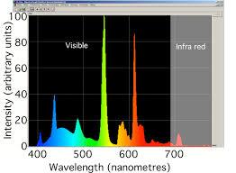 Led Light Bulb Vs Incandescent by Fluorescent Lighting Fluorescent Light Spectrum Color Temperature