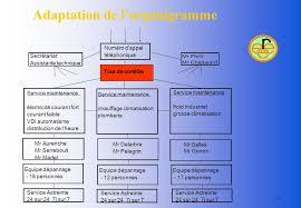 bureau d ude froid industriel automatisme et procédés industriels systèmes de communication ppt