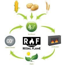 regal flame indoor outdoor bio ethanol fireplace fuel 12 quarts