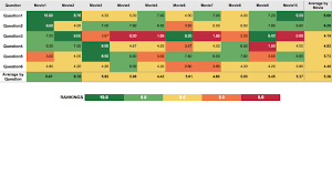 Zip Code Heat Map by How To Creat Heat Map In Tableau Youtube