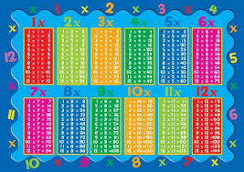 Multiplication Table Games by Free Worksheets 6 Times Table Practice Free Math Worksheets