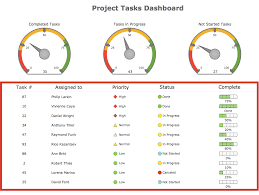 25 unique project dashboard ideas on pinterest excel dashboard