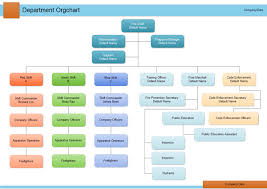examples department organizational chart