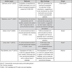 host response mechanisms in periodontal diseases