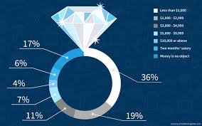 average cost of engagement ring how much to spend on an engagement ring post by simply wood rings
