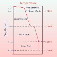 Define Co Interior Geothermal Gradient Wikipedia
