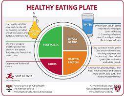 healthy eating plate vs usda u0027s myplate the nutrition source