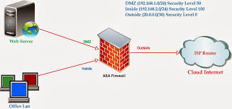 ne7212 case study network protocol and security implementation