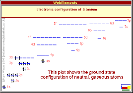 Periodic Table Ti Titanium Properties Of Free Atoms Webelements Periodic Table