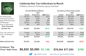 california income tax table march 2017 state tax collections econtax blog