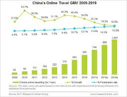 The penetration rate of online travel kept rising in 2016