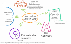 how to write a paper with subheadings juta exam and study skills click here to view a larger mind map