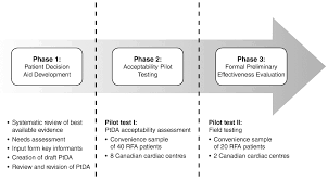 development of a patient decision aid for people with refractory