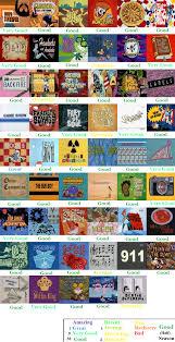 dexters laboratory season 2 scorecard part 1 by spongey444 on