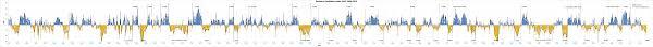 B Om El Online Climate Influences Timeline
