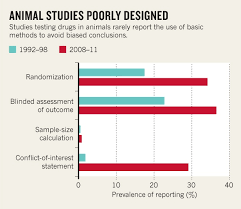 What Is Blinding In Statistics Poorly Designed Animal Experiments In The Spotlight Nature News