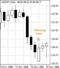 candlestick pattern piercing line technical analysis candlestick patterns chart bearish bullish