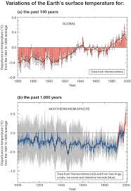 average global temperature by year table figspm 1 gif