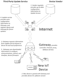 information free full text iot privacy and security challenges