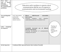 early communication intervention for children with autism spectrum