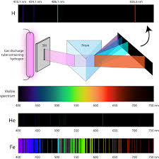 What Color Of Visible Light Has The Longest Wavelength Light Ck 12 Foundation