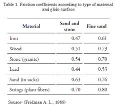 Friction Coefficient Table by Dynamic Modeling Of Trawl Fishing Gear Components Freiria