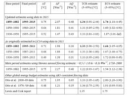 updated climate sensitivity estimates climate etc