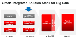 pervasive access to any data oracle data integration blog