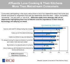kitchen cabinet industry statistics 13 best kitchen facts statistics images on pinterest statistics