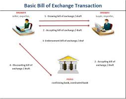 bill of exchange transaction letter of credit lc how does