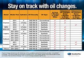 2011 honda pilot service schedule subaru change intervals 2011 2012 tucson car repair