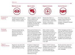 market research data analytics and social media pwc resilience