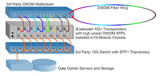 10g dwdm data center interconnect inter data center connectivity