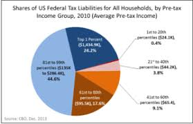 2015 Federal Tax Tables Income Tax In The United States Wikipedia