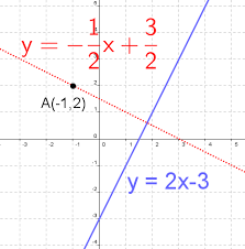 equations of a parallel and perpendicular line