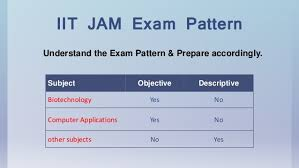 jam exam pattern 2016 how to crack iit jam entrance test for msc tips