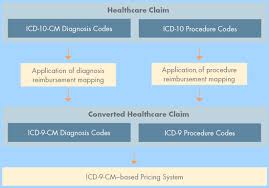 Icd 9 To Icd 10 Conversion Table by Icd 10 Reimbursement Mappings New Mappings From Cms Help