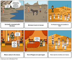history of judaism storyboard by abirk