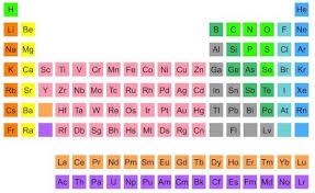 Ni On The Periodic Table The Periodic Table Of Twitter Neatorama