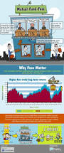 Mutual Fund Accountant 27 Best Mutual Funds Images On Pinterest Investing Personal