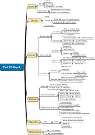 part vii review mind map solutions ccent ccna icnd1 100 101