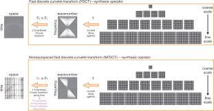 nonequispaced curvelet transform for seismic data reconstruction